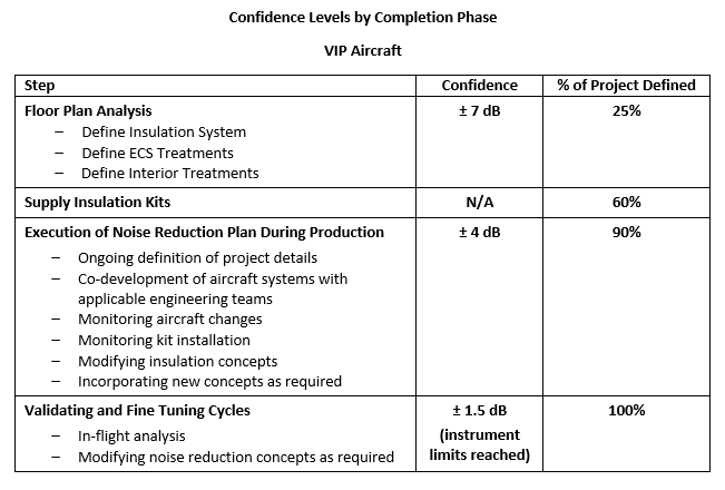 Aircraft insulation project result confidence levels